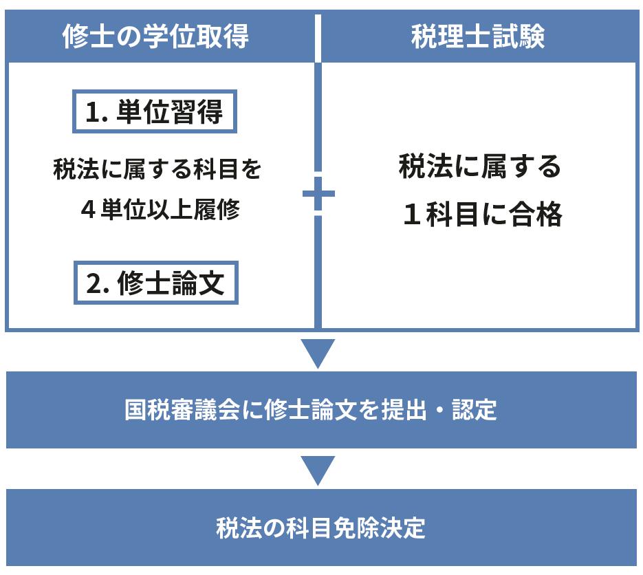 税法の科目免除決定